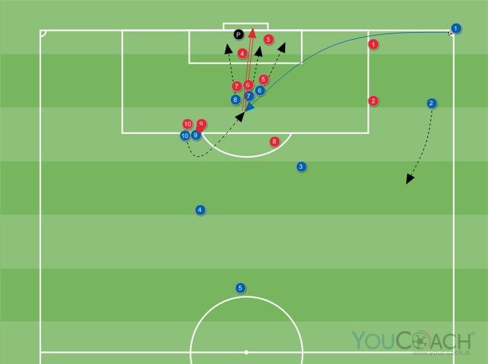 Calcio d'angolo a favore contro marcature a uomo